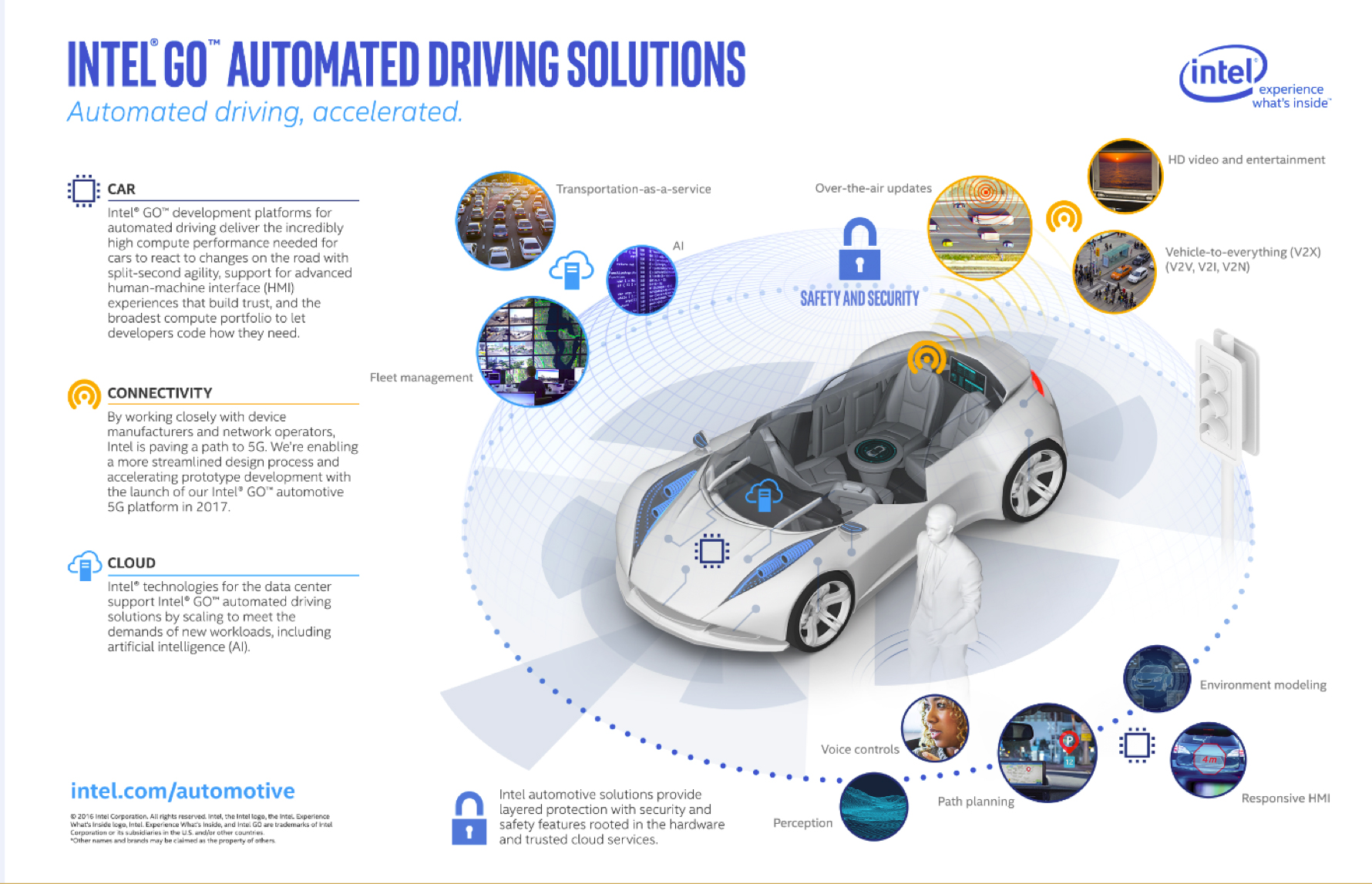 Automated Driving Solutions